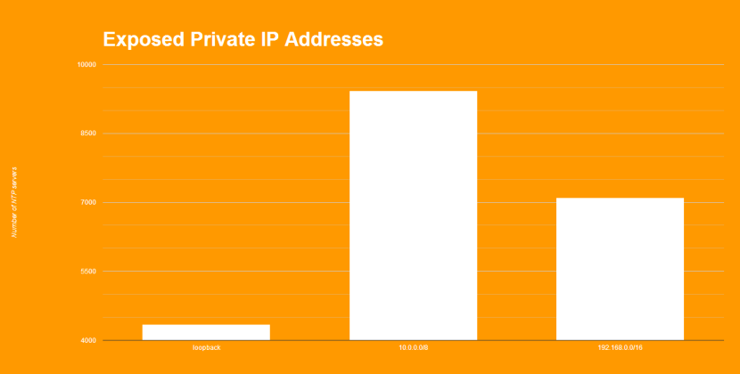 Private IPs Exposed via NTP